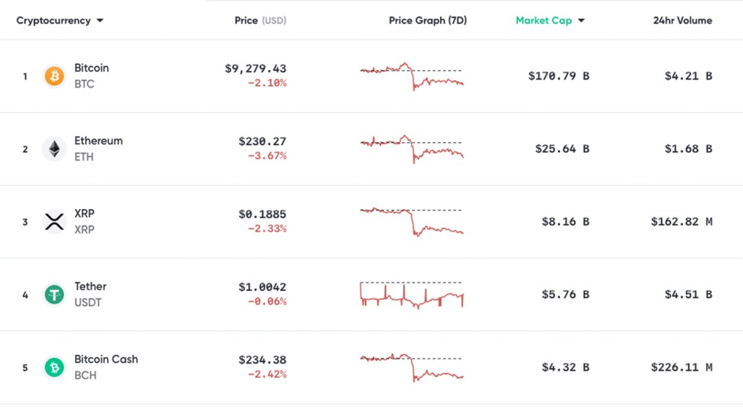 Market Update: Bitcoin World Reserve Theories, Market Cap Loses $16B, Analyst Predicts $7,500 ETH
