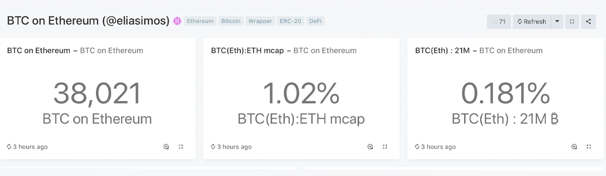 Onchain Data Shows $449M Worth of Bitcoin on ETH Eclipses Offchain Competitors