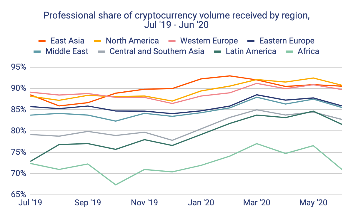 Blockchain Analytics Show Altcoins 2x More Prominent in East Asia Compared to North America