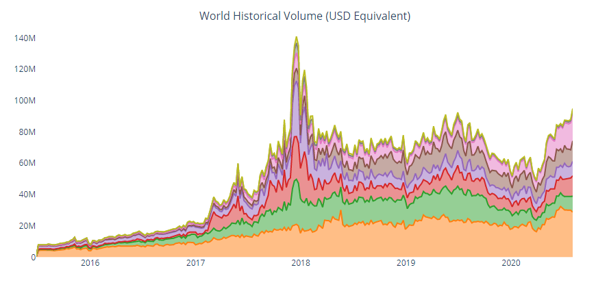 Peer-to-Peer Bitcoin Trading Tops $95 Million as Sub-Saharan Africa Records Set All Time High