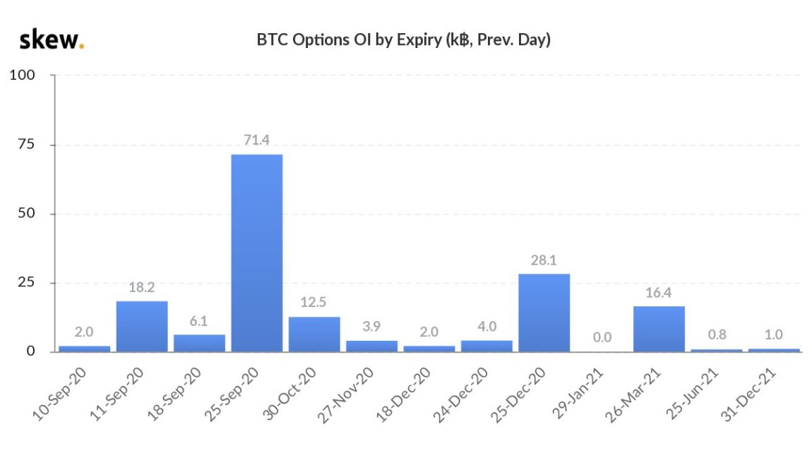 Bitcoin Options Traders Bet the Price of BTC Can Touch $36K by December
