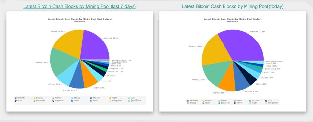 Hathor Merge mining pool controls 33% of Bitcoin Cash hash rate