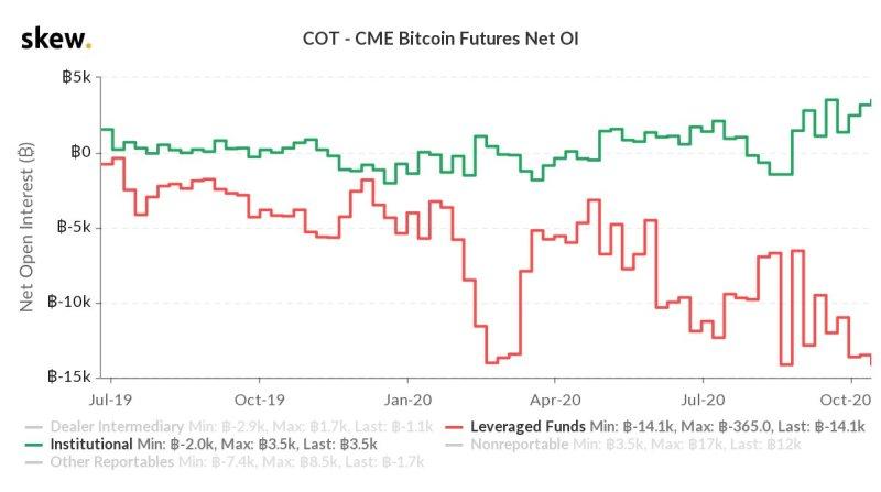 """Institute Long und Hedge Funds Short: Bitcoin-Optionshändler bereiten sich auf """"Big Moves"""" vor"""
