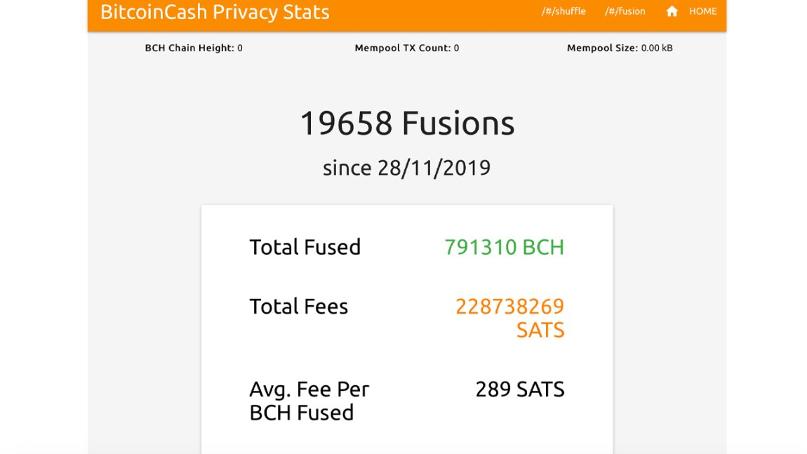 Cashfusion Use Increased by 328%, $200M in BCH Fused and Close to 20,000 Fusions
