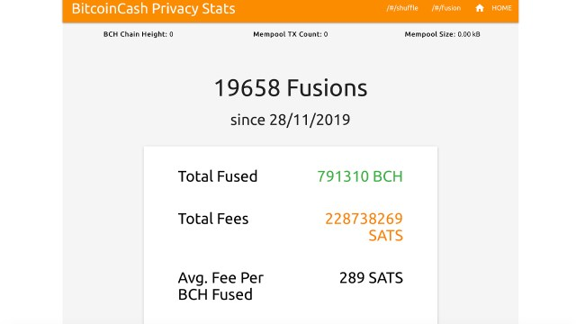 Cashfusion usage has increased by 328%, BCH has merged with USD 200 million, and the number of fusions is close to 20,000