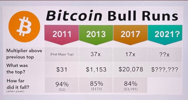 The previous Bitcoin bull market operation pattern indicates that the current operation may see the highest price of $160K and the lowest price of $25K