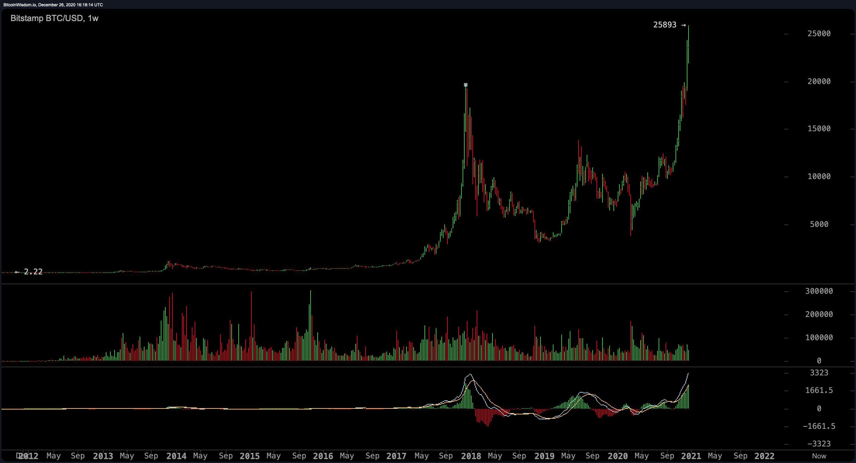 Bitcoin Hits $25,890, Peter Schiff Thinks BTC Price Rise Will Attract Regulators