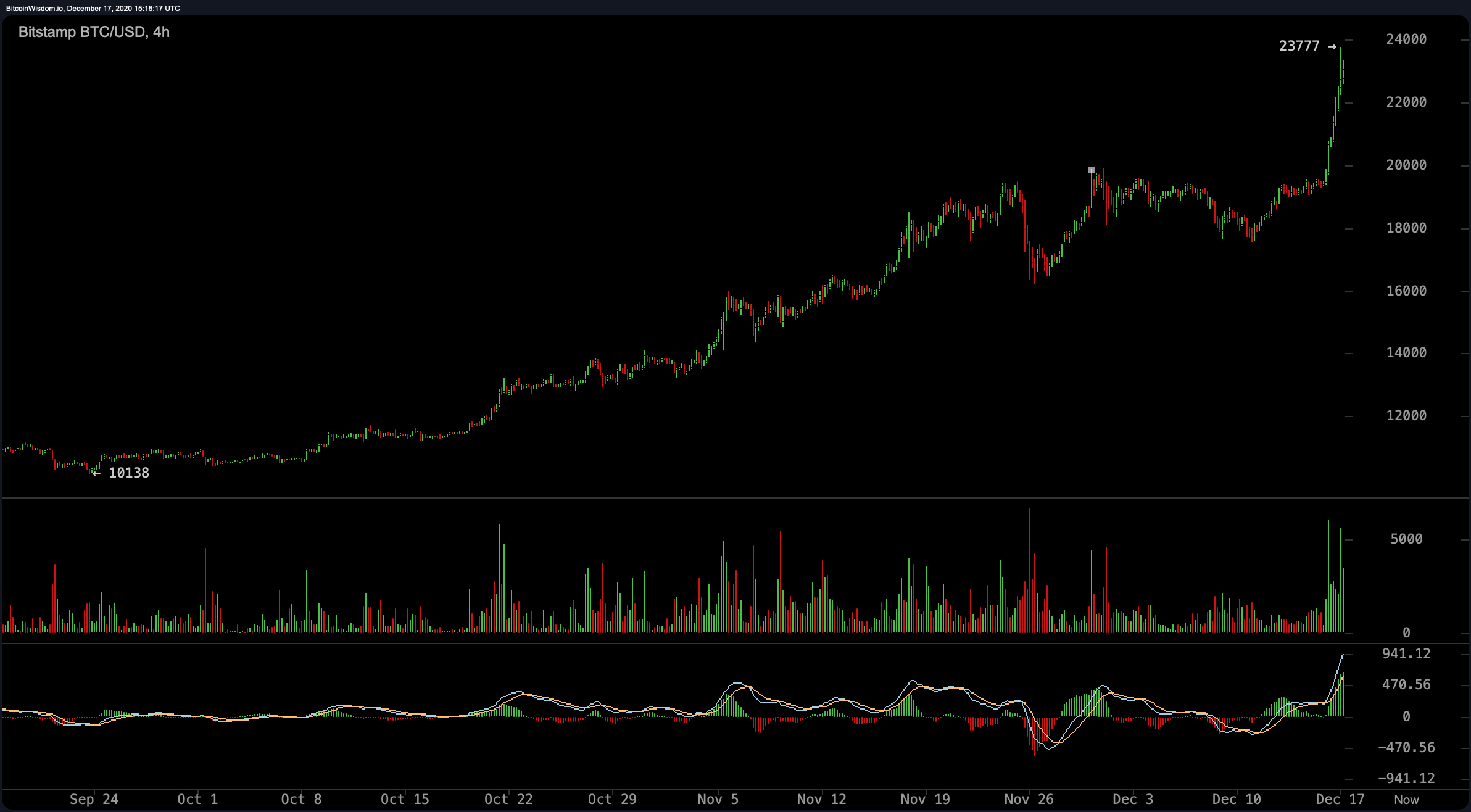 Bitcoin's Value Surpasses $23,700, Critics Claim Its a 'Bubble,' Onchain Analyst Says $100K Prices 'Ridiculously Low'