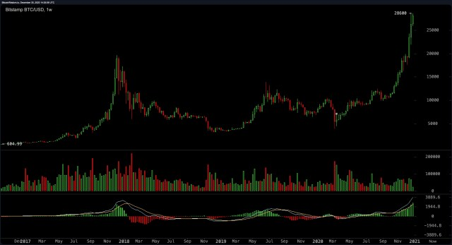 The price of Bitcoin reaches $28,600 and the value of crypto assets exceeds 288% in 2020