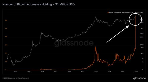 $ 1 Million 'Parabolic' Bitcoin Addresses Going, '10% of BTC Supply Rooms Dormant for 10 Years