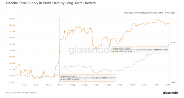 Report: The November sell-off of long-term BTC holders does not mean that a bear market is coming