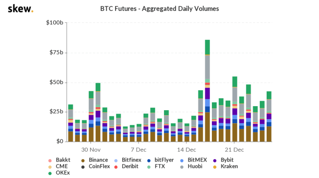 Bitcoin derivatives operations surge: a small amount of futures traded at $30,000 in June, and Deribit added $140,000 in option exercise rights
