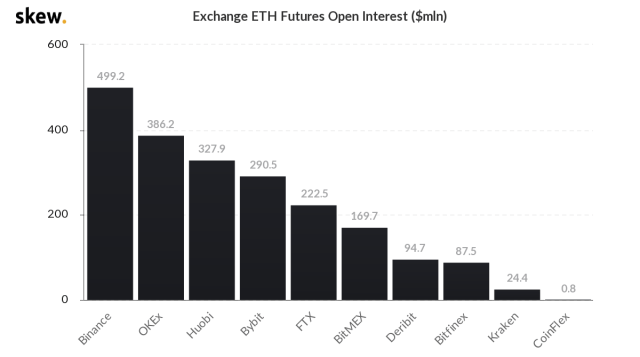 Huge Bitcoin futures gap caused temporary trading suspension, and ETH open positions hit a record high