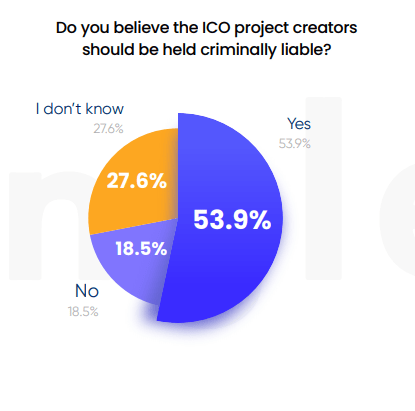 Report: 33% of US Based ICO Investors Say Founders Intentionally Deceived Them or Withheld Key Information