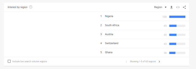 Nigerian youth pushes the country to the top of the Google Bitcoin search rankings