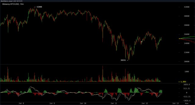 Market analysts said that cryptocurrency prices are showing signs of recovery and ``Bitcoin is still in a healthy state''