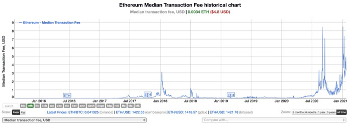 USDT Transactions on Tron Surpassed Ethereum Tether Transactions Every Day in 2021