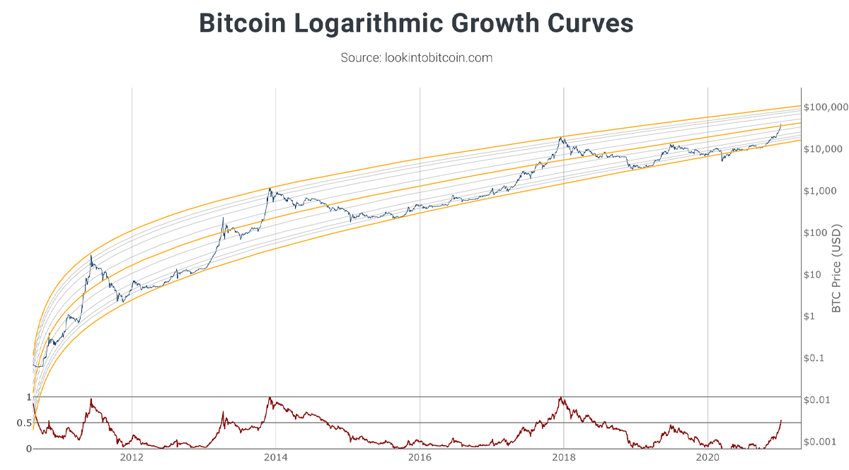 Six-Digit Bitcoin Prices: Stock-to-Flow Creator Says BTC Value Model 'On Track Like Clockwork'