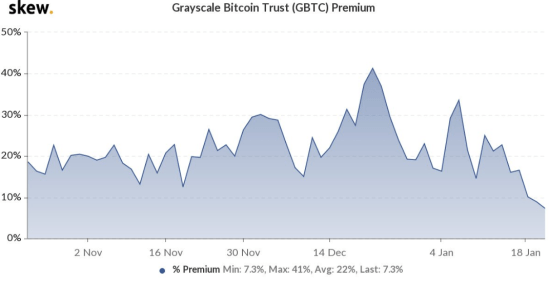 Premium on Grayscale's GBTC Drops as Reports of New Trusts Emerge: Chinese Crypto Community Unhappy