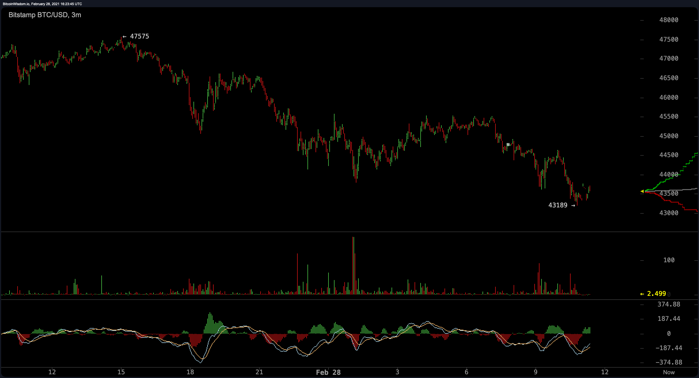 Bearish Outlook as Bitcoin's Seven-Day Average Sinks 25%, ADA Shines During the Storm