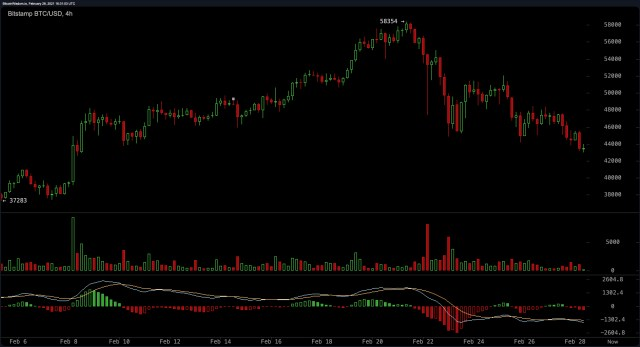 Bearish outlook: Bitcoin sinks by an average of 25% in seven days, ADA shines in the storm