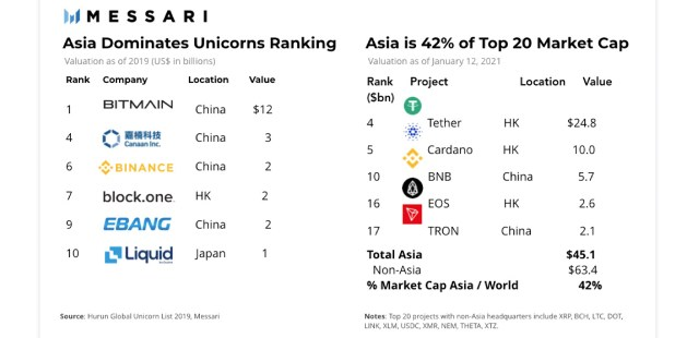 """Report: Asia's cryptocurrency sector is the most active and the most populous region """"plays a pivotal role"""""""