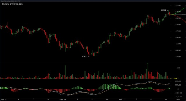Analysts say that the cryptocurrency market has regained billions of dollars and Bitcoin prices rebounded by 15%