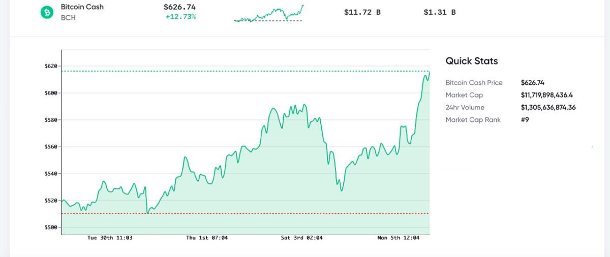 Crypto Economy Nears $2 Trillion, XRP Gains 37%, BTC Dominance Drops to 56%