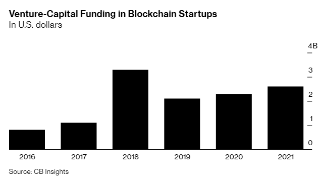 Blockchain and Crypto Startups Raise $2.6 Billion in Q1 of 2021— Figure Surpasses 2020 Total by $300 Million
