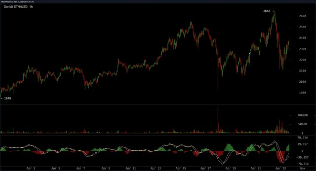 Bitcoin's market dominance has fallen to 50%, while Ethereum's valuation has climbed