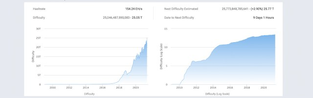 Bitcoin hash rate decline-BTC price is low, Sichuan wet season, the impending difficulty spike is to blame