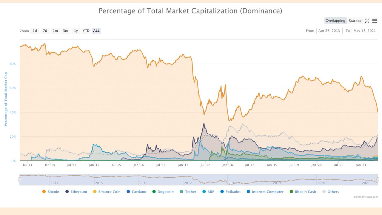 Bitcoin Dominance Dips to 40%, Top Ten Cryptos Siphon BTC's Market Supremacy