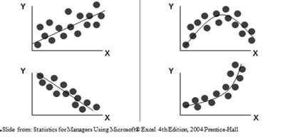 Regression Analysis: Setting Pay Levels with Precision