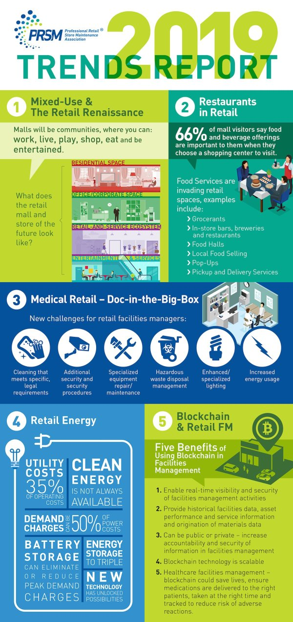 2019 Trends Infographic Facilities Management Daily Advisor