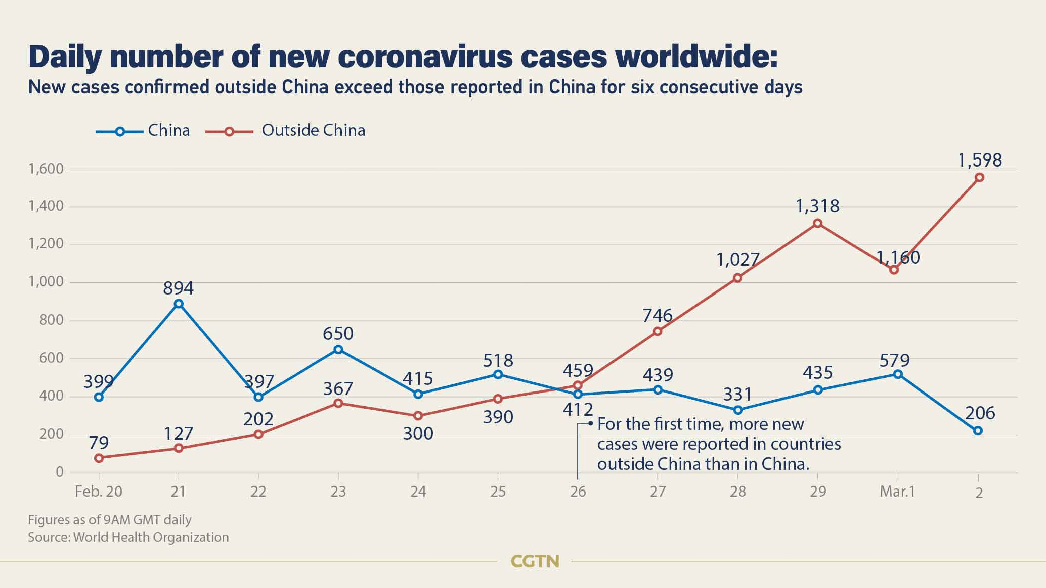 128 deaths, 8,774 COVID-19 cases confirmed outside China - CGTN
