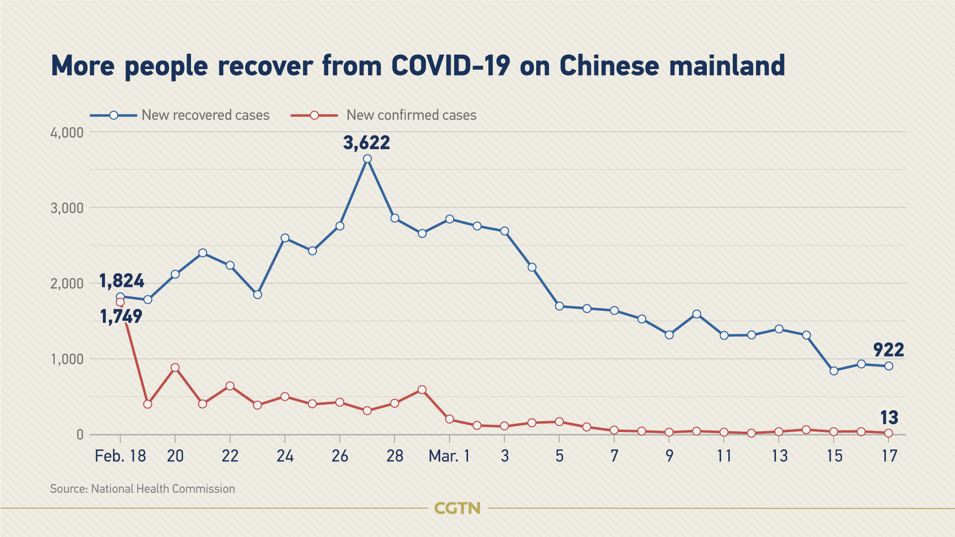 Chinese mainland reports zero new domestic virus cases for first time