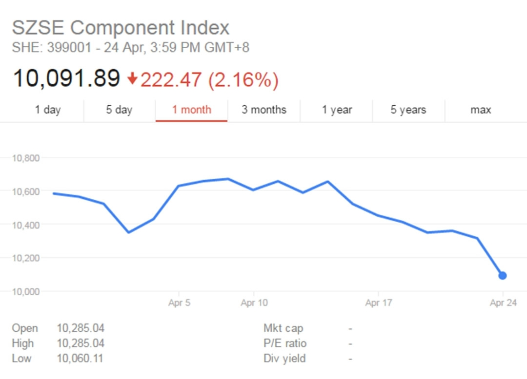 shenzhen stock exchange diagram vy head unit wiring china s financial markets suffer black monday amid leverage component index chart google finance photo