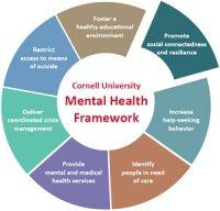 Students study social skills to combat stress | Cornell ...