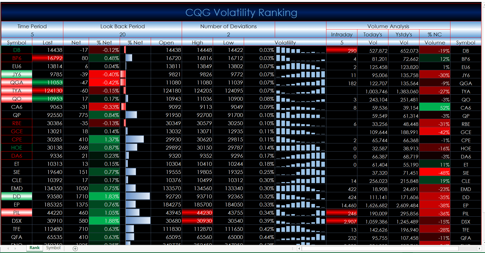 Dynamically Updated Volatility Excel Dashboard