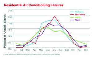 Residential AC Failures