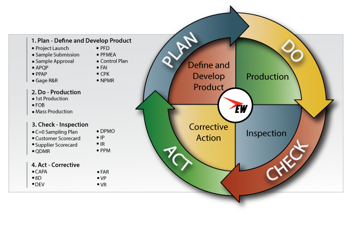 pdca cycle diagram data link connector wiring how to implement the plan do check act free template