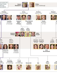 Royal family and line of succession also tree bbc news rh