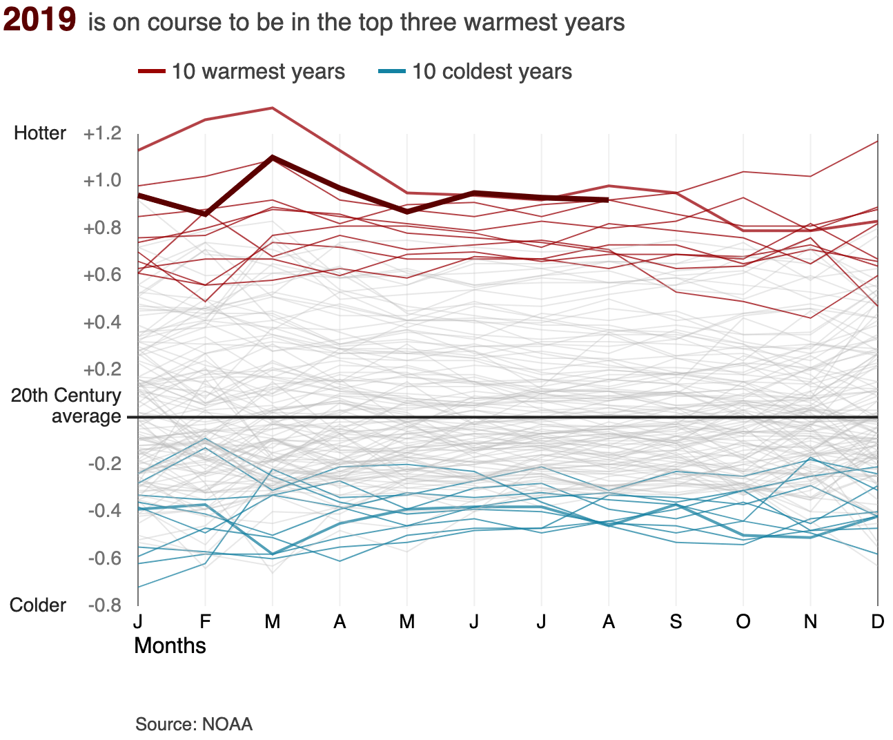 NEWS Animated chart showing that most of the coldest 10 years compared to the 20th century average were in the early 1900s, while the warmest years have all been since 2000, with 2018 on course to be the fourth warmest year on record