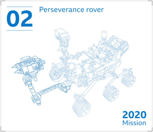 Nasa's latest Mars rover is a six-wheeled robotic machine named Perseverance