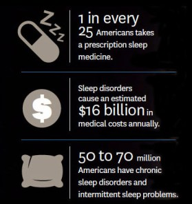 figures on sleep deprivation's impact