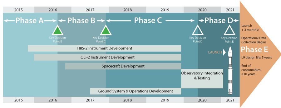 A chart mapping the Landsat 9 mission development and lifecycle. NASA Landsat
