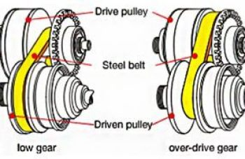 What is a CVT Transmission? | Car Reviews Canada | New &
