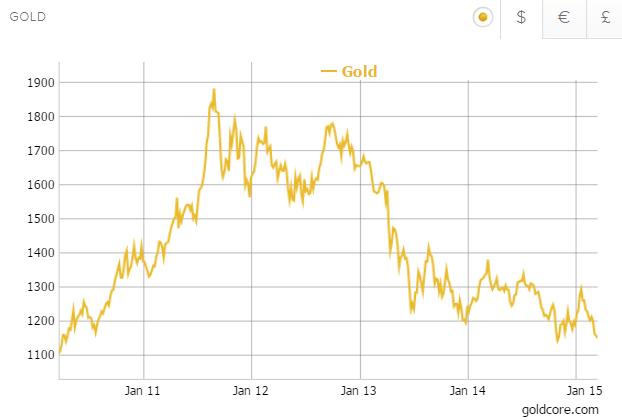 Gold in us dollars years goldcore also price seen doubling to new record over per ounce asian rh news