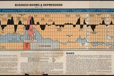 """""""Business Booms and Depressions since 1775,"""" papers relating to the Ames Family and Union Pacific Railroad."""