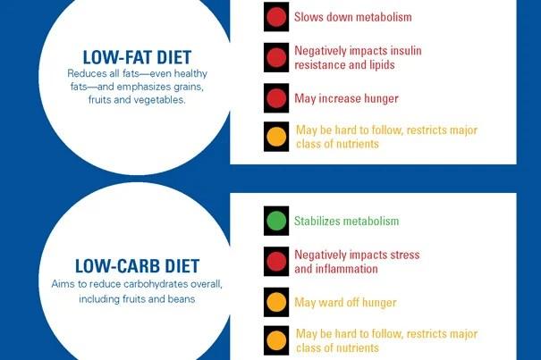 When a calorie is not just a calorie – Harvard Gazette